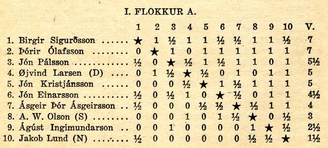 1950_nordurlandamot_I-flokkur-A