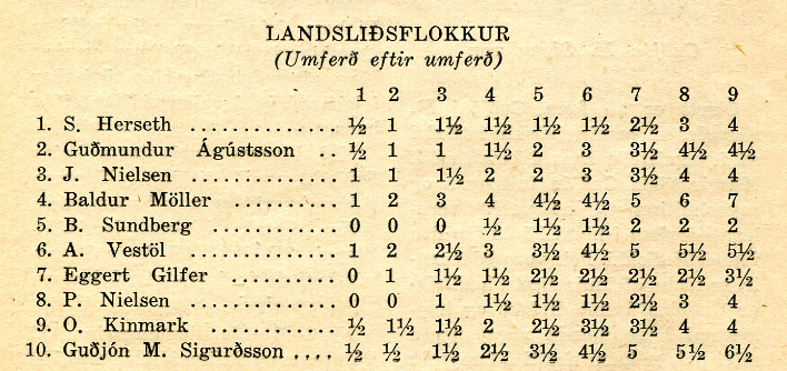 1950_nordurlandamot_landslidsflokkur-umferd