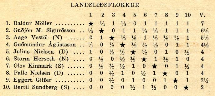 1950_nordurlandamot_landslidsflokkur