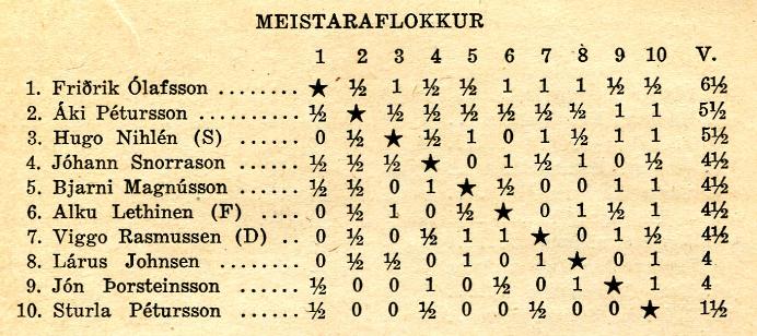 1950_nordurlandamot_meistaraflokkur