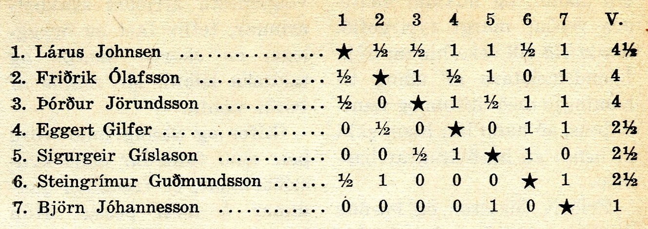 1951 Skákþing Íslands - tafla