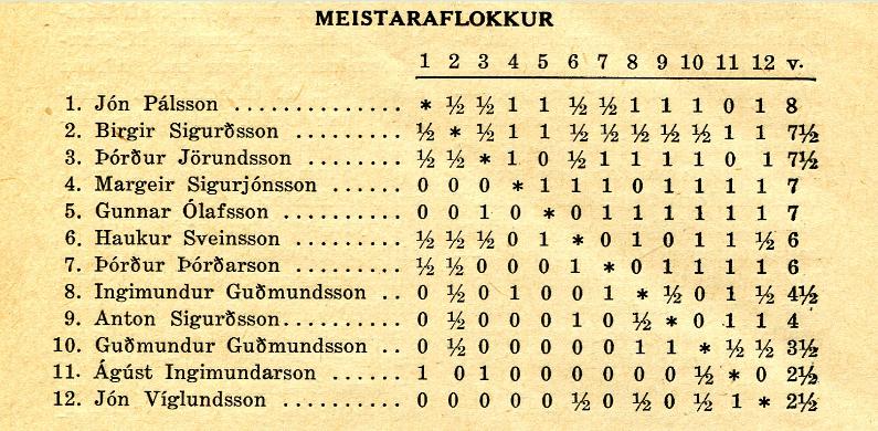 1953_Skakthing-Islands_tafla_meistaraflokkur