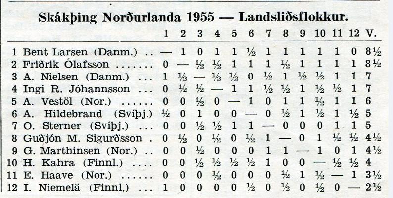 1955_Nordurlandamot_landslidsflokkur_tafla