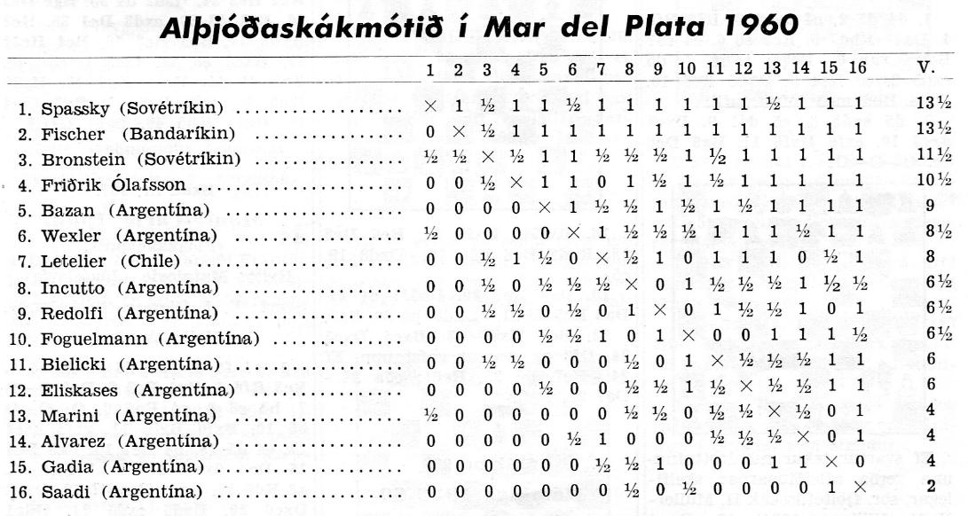 1960 Mar del Plata tafla