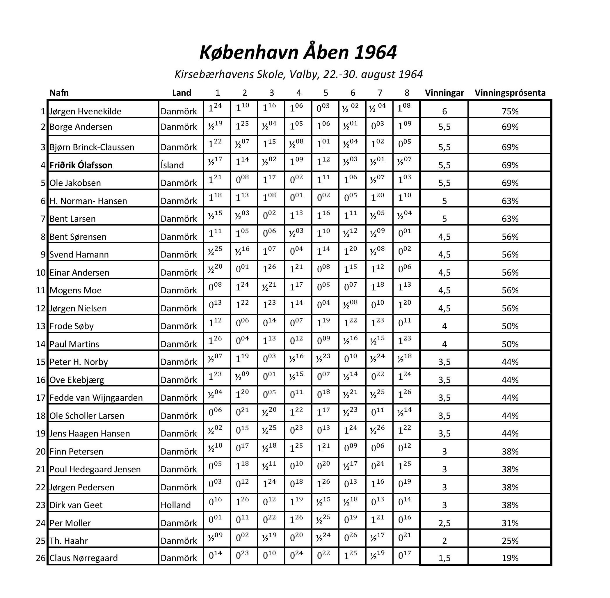 1964_motstafla_kaupmannahofn-page-001