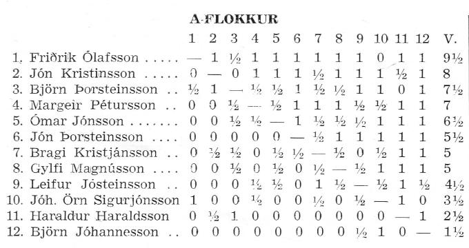 1975_skakthing_reykjavikur_Tafla