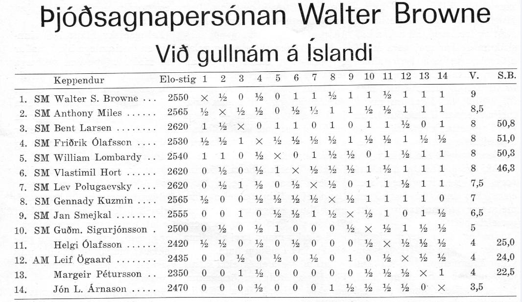 1978_VII-Reykjavikurskakmotid-tafla