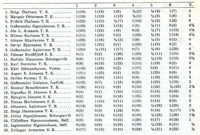 1980_Helgarskakmotid-Keflavik_tafla